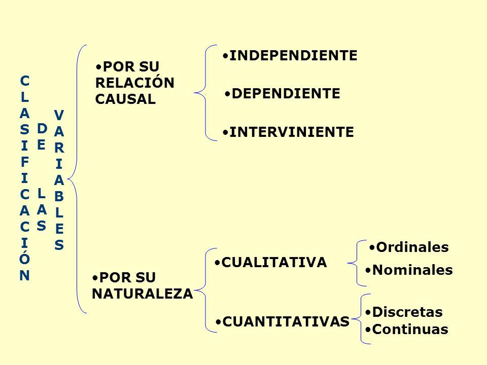 CLASIFICACIÓNCLASIFICACIÓN DELASDELAS VARIABLESVARIABLES POR SU NATURALEZA POR SU RELACIÓN CAUSAL INDEPENDIENTE DEPENDIENTE INTERVINIENTE CUALITATIVA Ordinales CUANTITATIVAS Discretas Continuas Nominales