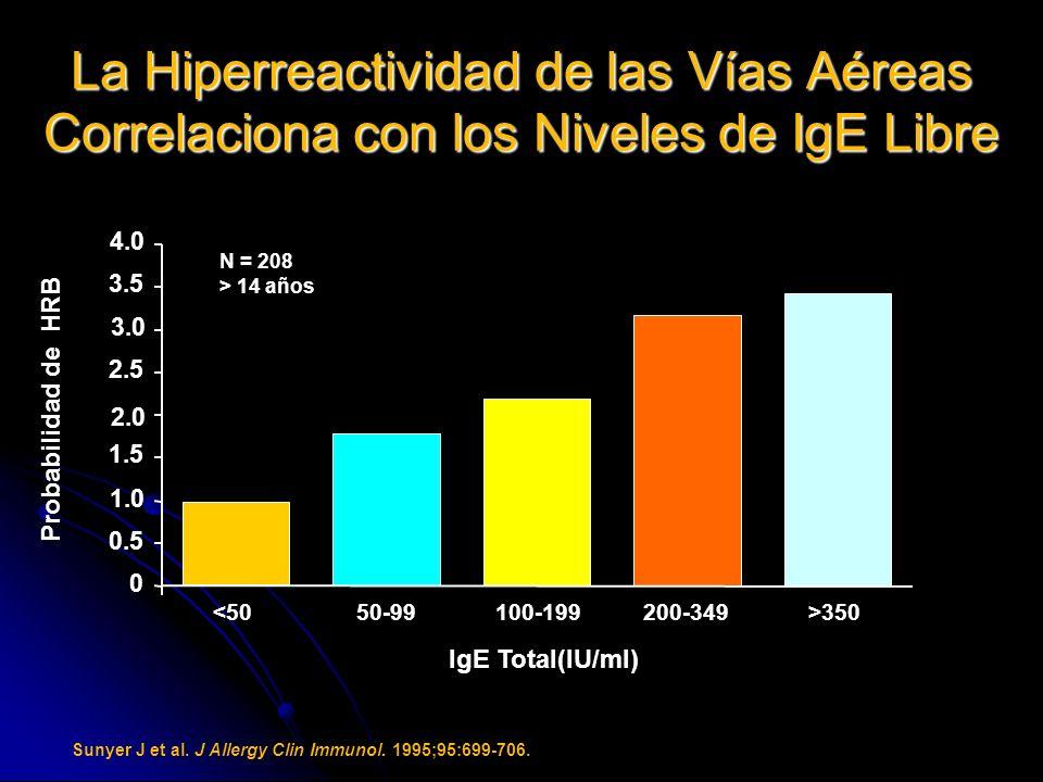 La Hiperreactividad de las Vías Aéreas Correlaciona con los Niveles de IgE Libre Sunyer J et al. J Allergy Clin Immunol. 1995;95:699-706. N = 208 > 14