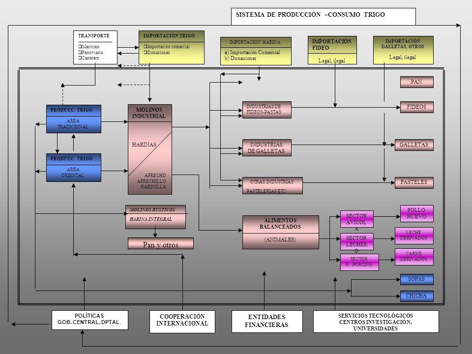 CAPACIDAD INSTALADA Y UTILIZADA DE MOLINOS DEMANDA DE TRIGO (1990 – 2002 En toneladas métricas y porcentaje) FUENTE: Asociación de Industriales Molineros -Contrabando y condiciones arancelarias contradictorias -Tecnología avanzada/Proceso de calidad/Vinculación con la cadena -Diversificación de la producción -(Molinos Artesanales)