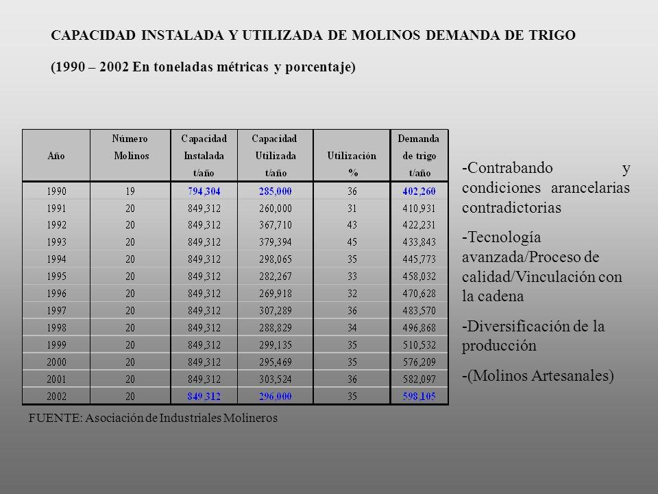 CAPACIDAD INSTALADA Y UTILIZADA DE MOLINOS DEMANDA DE TRIGO (1990 – 2002 En toneladas métricas y porcentaje) FUENTE: Asociación de Industriales Moline