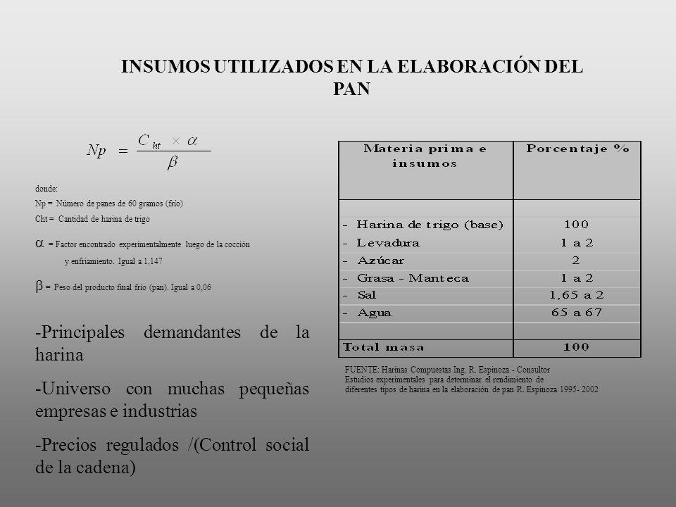 FUENTE: Harinas Compuestas Ing. R. Espinoza - Consultor Estudios experimentales para determinar el rendimiento de diferentes tipos de harina en la ela