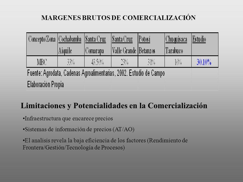 MARGENES BRUTOS DE COMERCIALIZACIÓN Limitaciones y Potencialidades en la Comercialización Infraestructura que encarece precios Sistemas de información