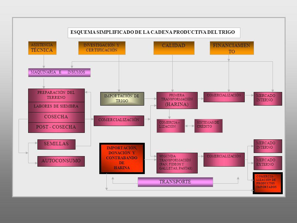 ESQUEMA SIMPLIFICADO DE LA CADENA PRODUCTIVA DEL TRIGO ASISTENCIA TÉCNICA INVESTIGACIÓN Y CERTIFICACIÓN CALIDADFINANCIAMIEN TO MAQUINARIA E INSUMOS PR