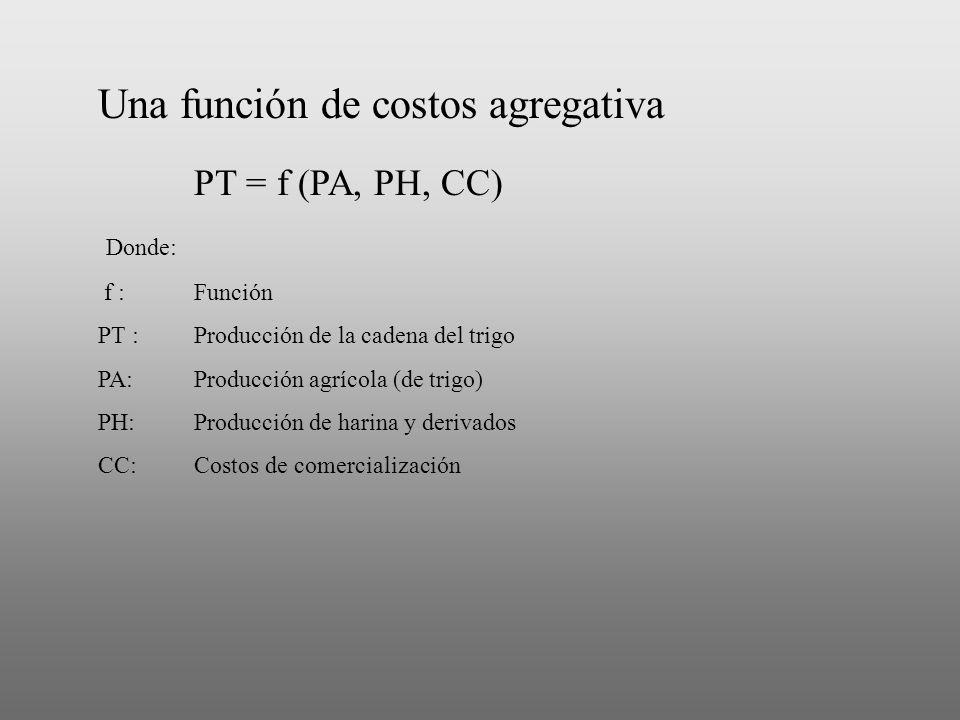 Una función de costos agregativa PT = f (PA, PH, CC) Donde: f :Función PT :Producción de la cadena del trigo PA:Producción agrícola (de trigo) PH:Prod