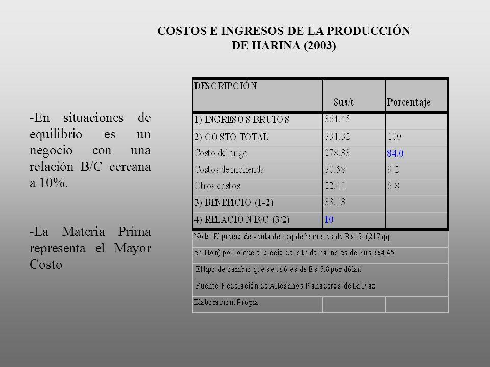 COSTOS E INGRESOS DE LA PRODUCCIÓN DE HARINA (2003) -En situaciones de equilibrio es un negocio con una relación B/C cercana a 10%. -La Materia Prima