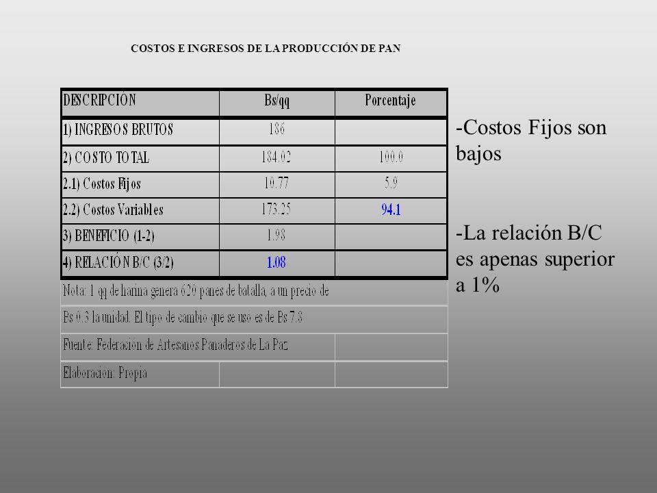 COSTOS E INGRESOS DE LA PRODUCCIÓN DE PAN -Costos Fijos son bajos -La relación B/C es apenas superior a 1%