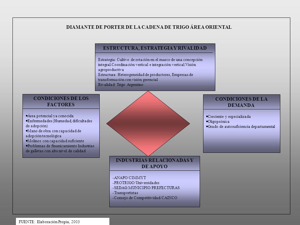ESTRUCTURA, ESTRATEGIA Y RIVALIDAD Estrategia: Cultivo de rotación en el marco de una concepción integral.Coordinación vertical e integración vertical