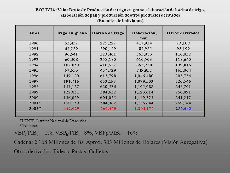 BOLIVIA: Valor Bruto de Producción de: trigo en grano, elaboración de harina de trigo, elaboración de pan y producción de otros productos derivados (E