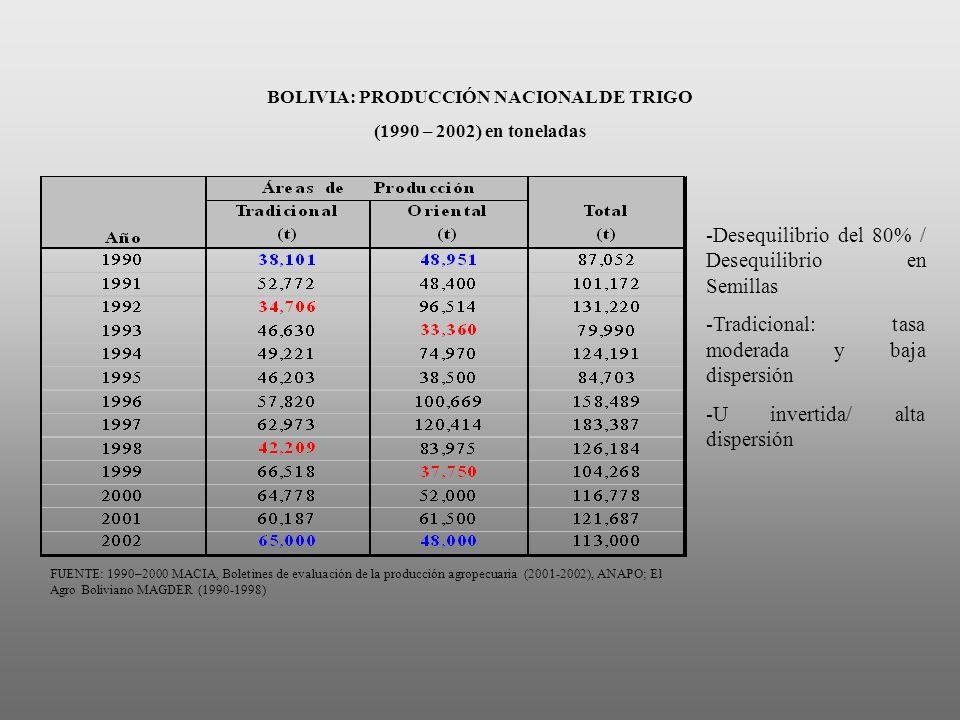 BOLIVIA: PRODUCCIÓN NACIONAL DE TRIGO (1990 – 2002) en toneladas FUENTE: 1990–2000 MACIA, Boletines de evaluación de la producción agropecuaria (2001-