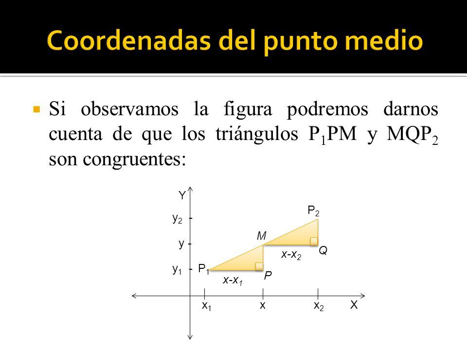 Si observamos la figura podremos darnos cuenta de que los triángulos P 1 PM y MQP 2 son congruentes: x1x1 x 2 y 1 - y 2 - x-x 1 x-x 2 P 1 P 2 Q Y X x