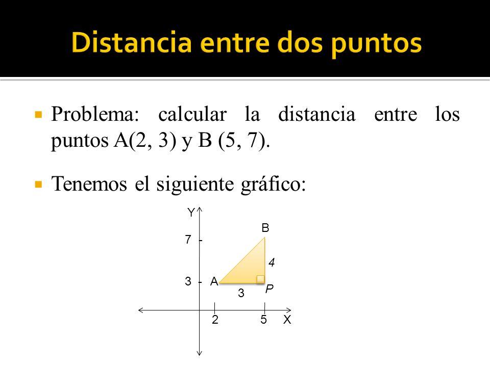 Problema: calcular la distancia entre los puntos A(2, 3) y B (5, 7). Tenemos el siguiente gráfico: 2 5 3 - 7 - 3 4 A B P Y X