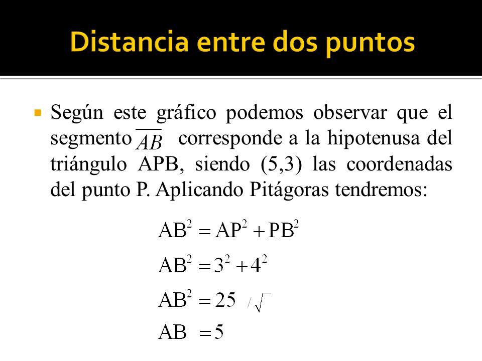 Según este gráfico podemos observar que el segmento corresponde a la hipotenusa del triángulo APB, siendo (5,3) las coordenadas del punto P. Aplicando