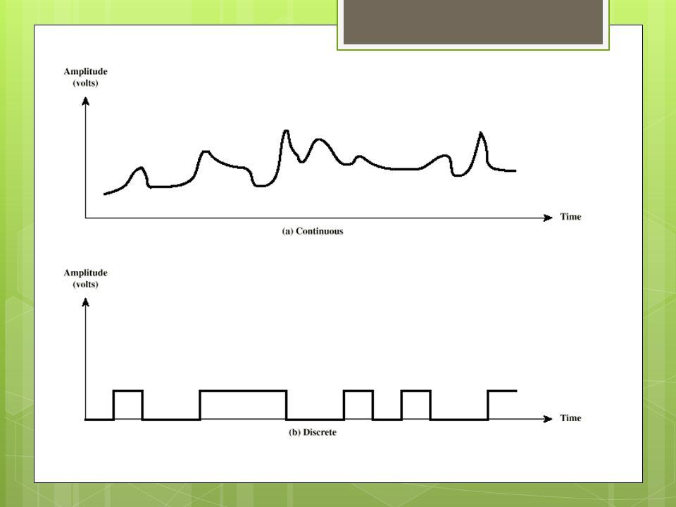 Ruido Señales no deseadas que se insertan entre el transmisor y receptor Ruido térmico Agitación térmica de los electrones Uniformemente distribuido en el espectro de frecuencias: Ruido Blanco Ruido de Intermodulación Señales que aparecen y son la suma o la resta de señales de frecuencia original que comparten el medio