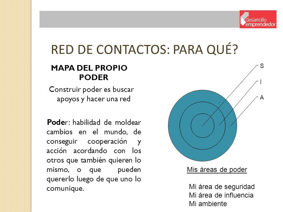 RED DE CONTACTOS: PARA QUÉ? MAPA DEL PROPIO PODER Construir poder es buscar apoyos y hacer una red Poder: habilidad de moldear cambios en el mundo, de