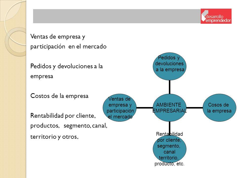 Ventas de empresa y participación en el mercado Pedidos y devoluciones a la empresa Costos de la empresa Rentabilidad por cliente, productos, segmento