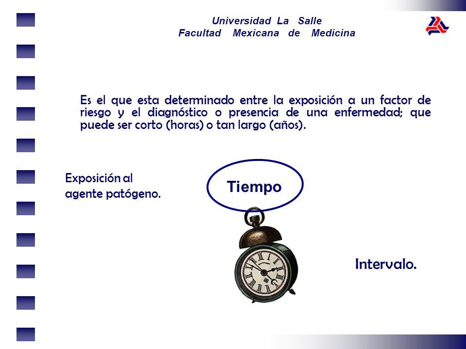Universidad La Salle Facultad Mexicana de Medicina Es el que esta determinado entre la exposición a un factor de riesgo y el diagnóstico o presencia d