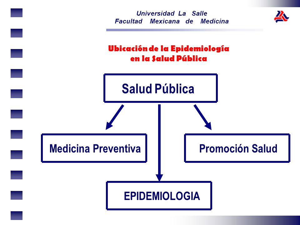 Universidad La Salle Facultad Mexicana de Medicina El epidemiólogo, examina patrones de las enfermedades, en las poblaciones; haciendo uso de las variables universales antes mencionadas.