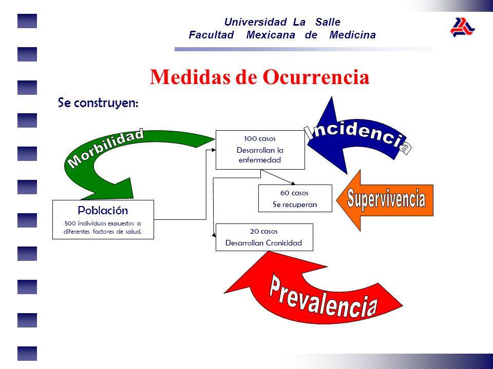 Universidad La Salle Facultad Mexicana de Medicina Medidas de Ocurrencia Se construyen: Población 500 individuos expuestos a diferentes factores de sa