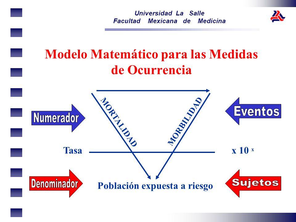 Universidad La Salle Facultad Mexicana de Medicina Modelo Matemático para las Medidas de Ocurrencia Población expuesta a riesgo MORTALIDAD MORBILIDAD