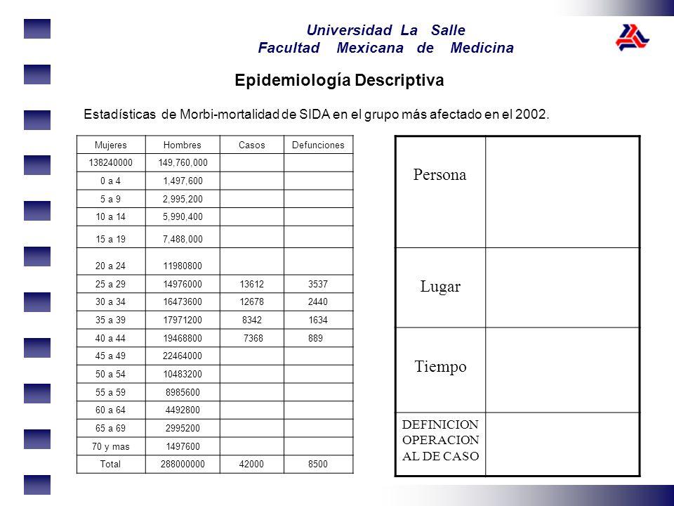 Universidad La Salle Facultad Mexicana de Medicina Epidemiología Descriptiva Estadísticas de Morbi-mortalidad de SIDA en el grupo más afectado en el 2