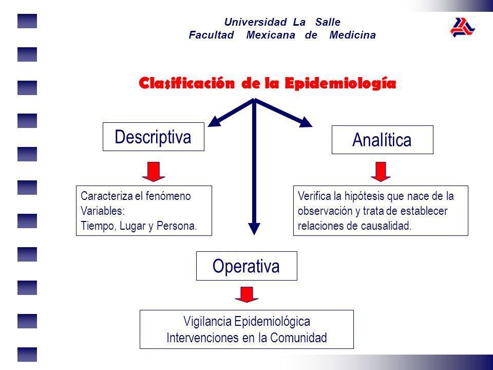 Universidad La Salle Facultad Mexicana de Medicina Clasificación de la Epidemiología Descriptiva Analítica Caracteriza el fenómeno Variables: Tiempo,