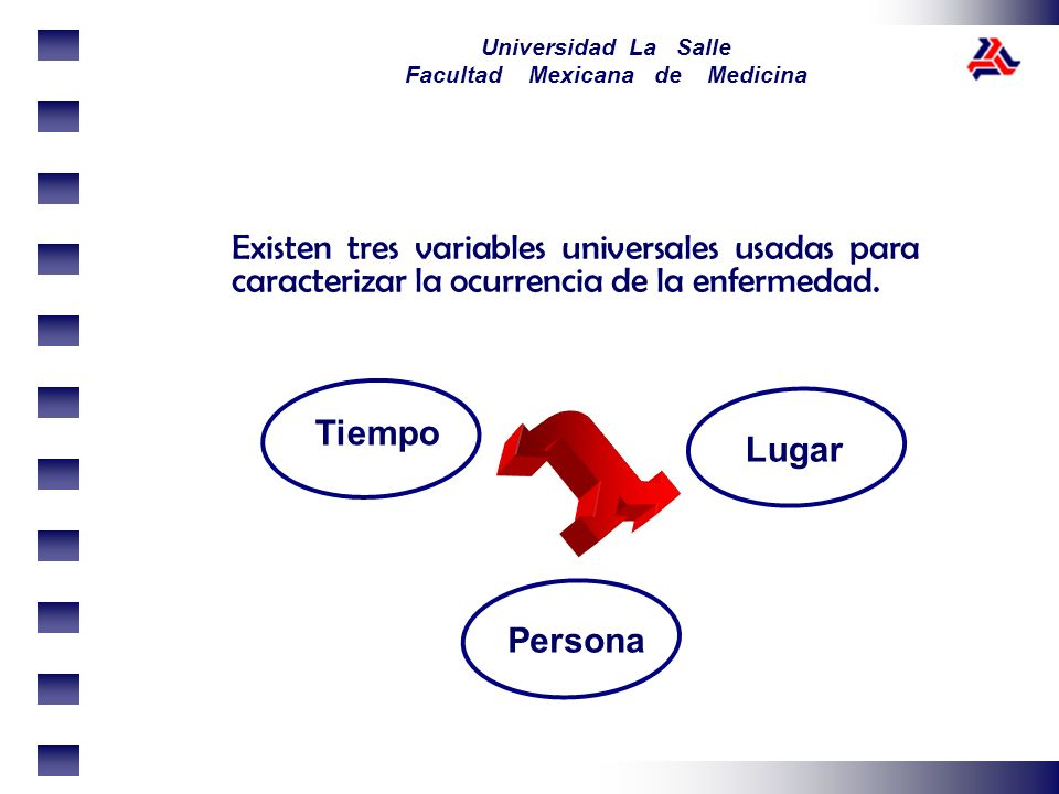 Universidad La Salle Facultad Mexicana de Medicina Existen tres variables universales usadas para caracterizar la ocurrencia de la enfermedad. Tiempo