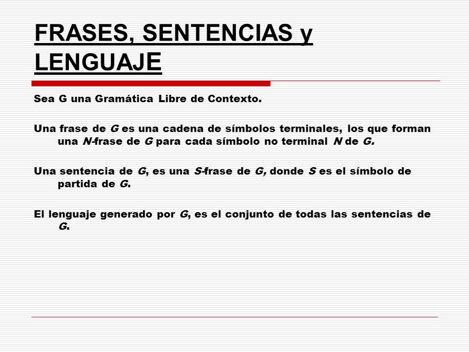 FRASES, SENTENCIAS y LENGUAJ E Sea G una Gramática Libre de Contexto. Una frase de G es una cadena de símbolos terminales, los que forman una N-frase