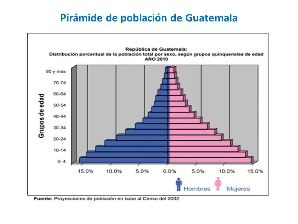Pirámide de población de Guatemala