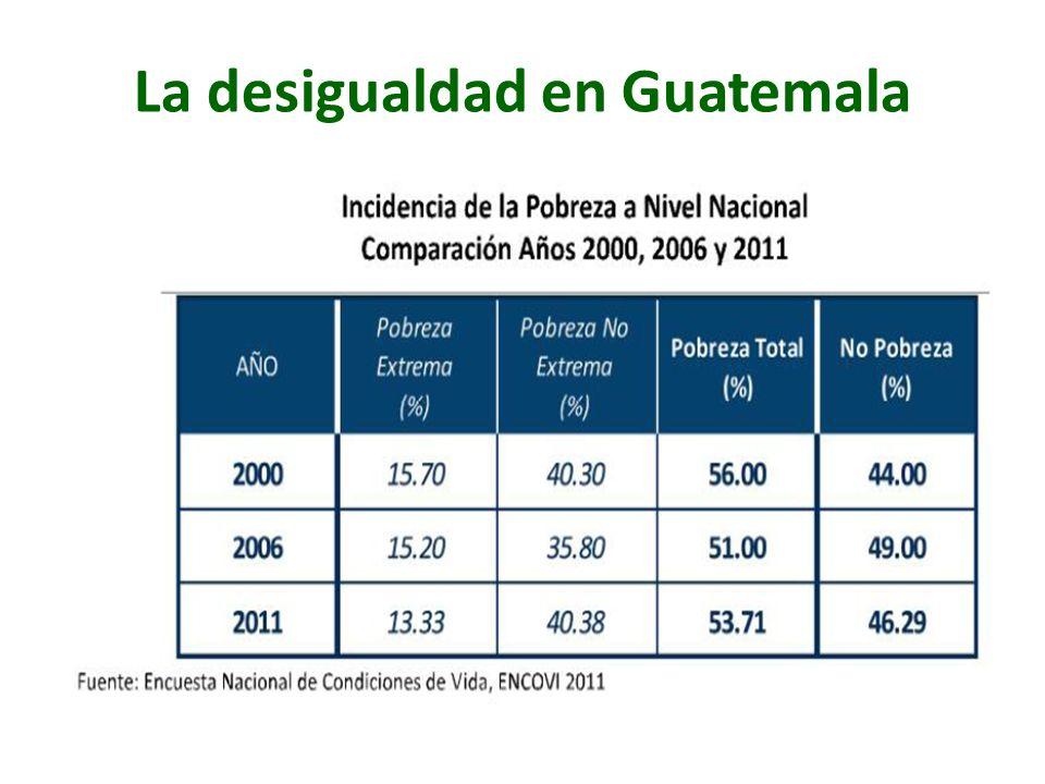 La desigualdad en Guatemala