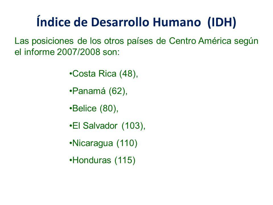 Índice de Desarrollo Humano (IDH) Las posiciones de los otros países de Centro América según el informe 2007/2008 son: Costa Rica (48), Panamá (62), B