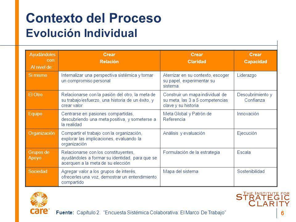 6 Contexto del Proceso Evolución Individual Ayudándoles con: Al nivel de: Crear Relación Crear Claridad Crear Capacidad Si mismoInternalizar una persp