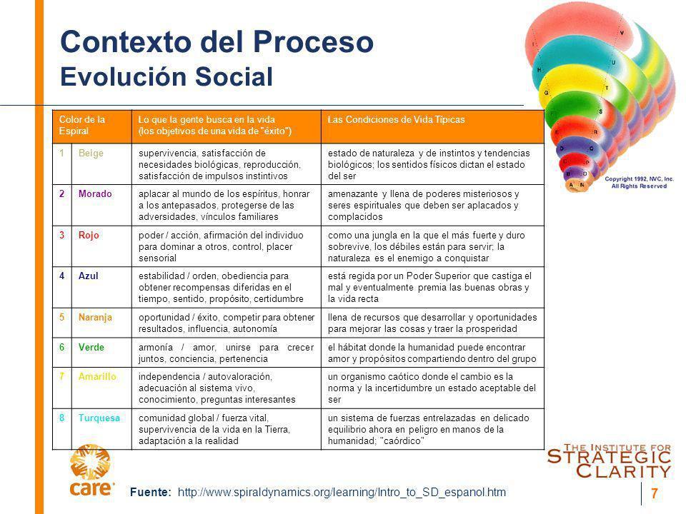 7 Contexto del Proceso Evolución Social Color de la Espiral Lo que la gente busca en la vida (los objetivos de una vida de