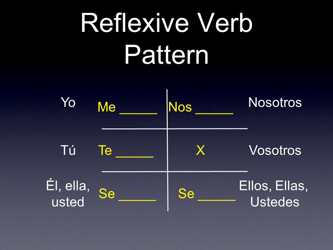 Reflexive Verb Pattern Yo Tú Él, ella, usted Nosotros Vosotros Ellos, Ellas, Ustedes Me _____ Te _____ Se _____ X Nos _____ Se _____