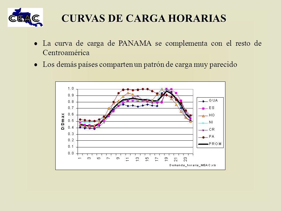 CURVAS DE CARGA HORARIAS La curva de carga de PANAMA se complementa con el resto de Centroamérica Los demás países comparten un patrón de carga muy pa