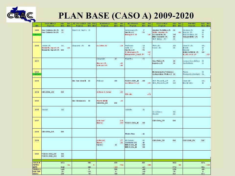 PLAN BASE (CASO A) 2009-2020