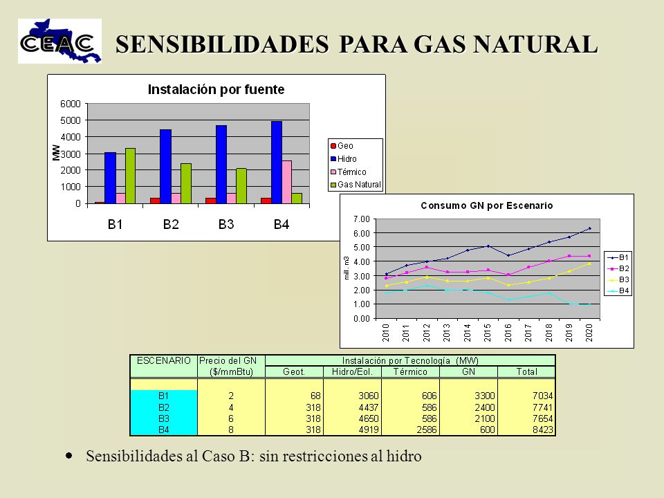 SENSIBILIDADES PARA GAS NATURAL Sensibilidades al Caso B: sin restricciones al hidro