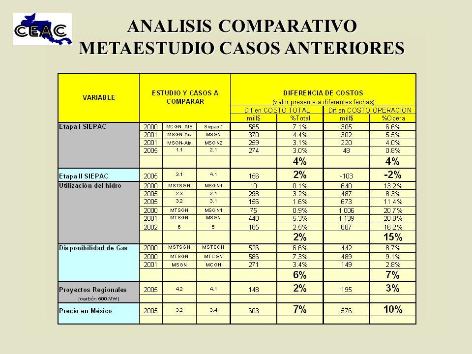 ANALISIS COMPARATIVO METAESTUDIO CASOS ANTERIORES