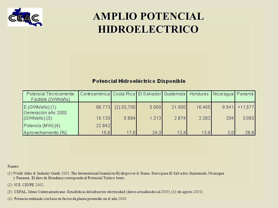 AMPLIO POTENCIAL HIDROELECTRICO Fuente: (1):World Atlas & Industry Guide 2001. The International Journal on Hydropower & Dams. Datos para El Salvador,