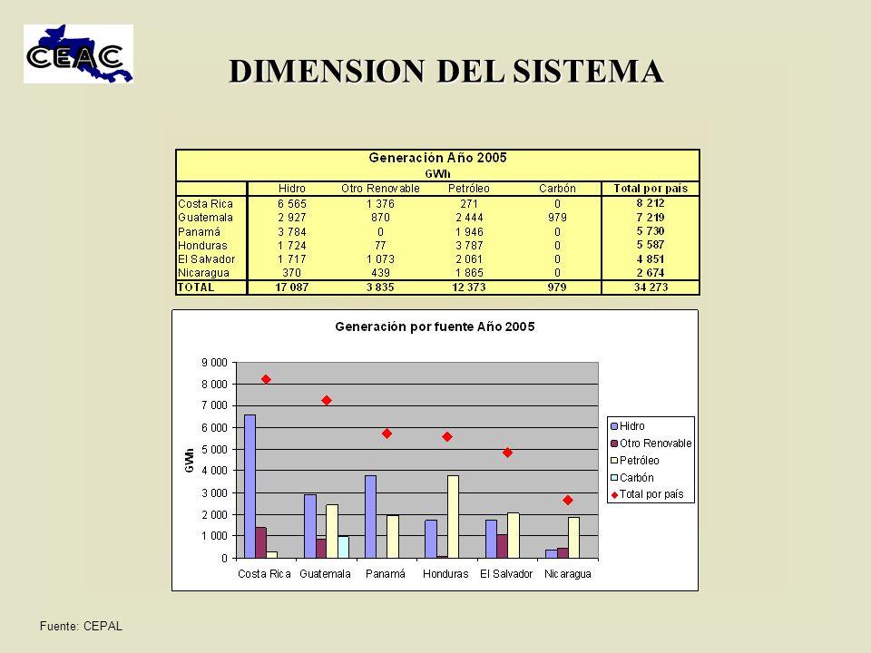 DIMENSION DEL SISTEMA Fuente: CEPAL