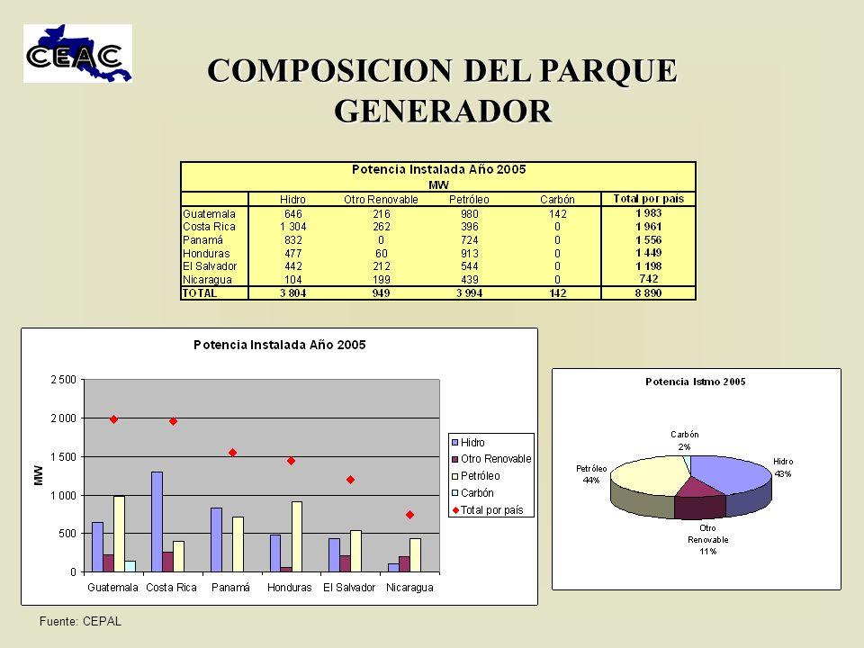 CAMBIOS EN LA COMPOSICION DEL PARQUE GENERADOR En la década de los 90s se redujo la participación hidroeléctrica, a cambio de una mayor dependencia del petróleo Fuente: CEPAL