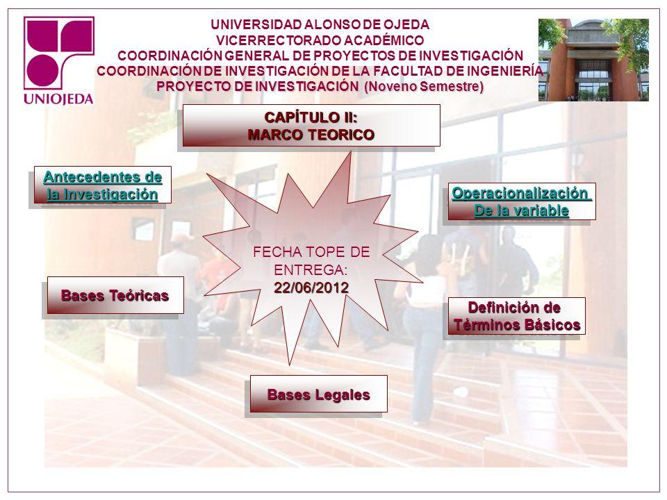 PROYECTO DE INVESTIGACIÓN (Noveno Semestre) FECHA TOPE DE ENTREGA:22/06/2012 CAPÍTULO II: MARCO TEORICO CAPÍTULO II: MARCO TEORICO Operacionalización