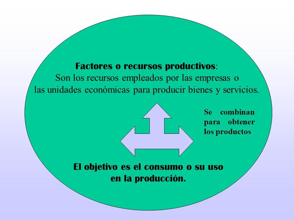 Factores o recursos productivos : Son los recursos empleados por las empresas o las unidades económicas para producir bienes y servicios. Se combinan
