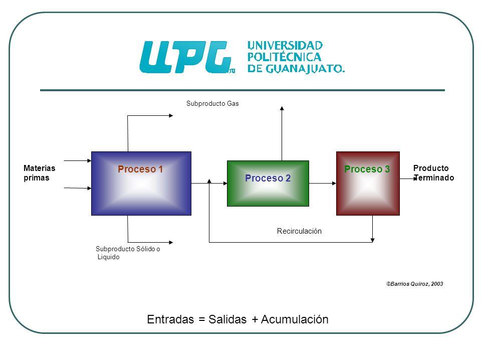 Materias primas Proceso 1 Proceso 2 Proceso 3 Recirculación Subproducto Gas Subproducto Sólido o Liquido ©Barrios Quiroz, 2003 Producto Terminado Entr