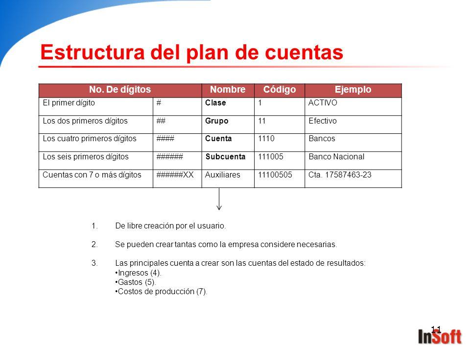 11 Estructura del plan de cuentas No. De dígitosNombreCódigoEjemplo El primer dígito#Clase1ACTIVO Los dos primeros dígitos##Grupo11Efectivo Los cuatro