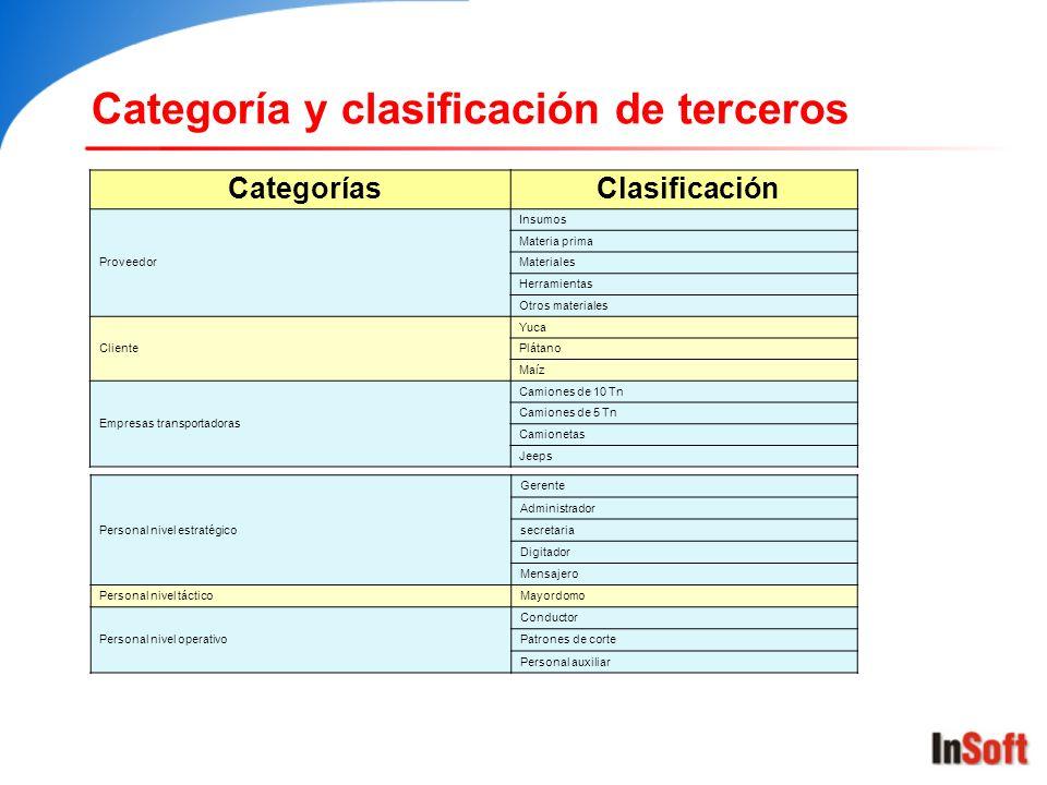 Categoría y clasificación de terceros CategoríasClasificación Proveedor Insumos Materia prima Materiales Herramientas Otros materiales Cliente Yuca Pl