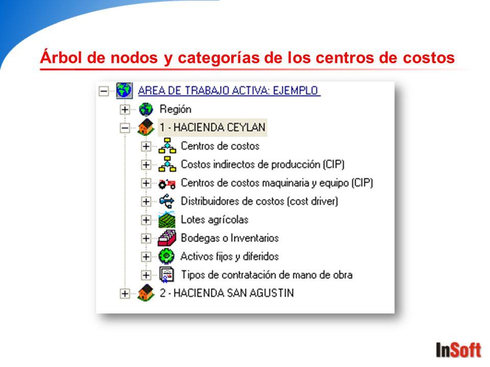 Árbol de nodos y categorías de los centros de costos