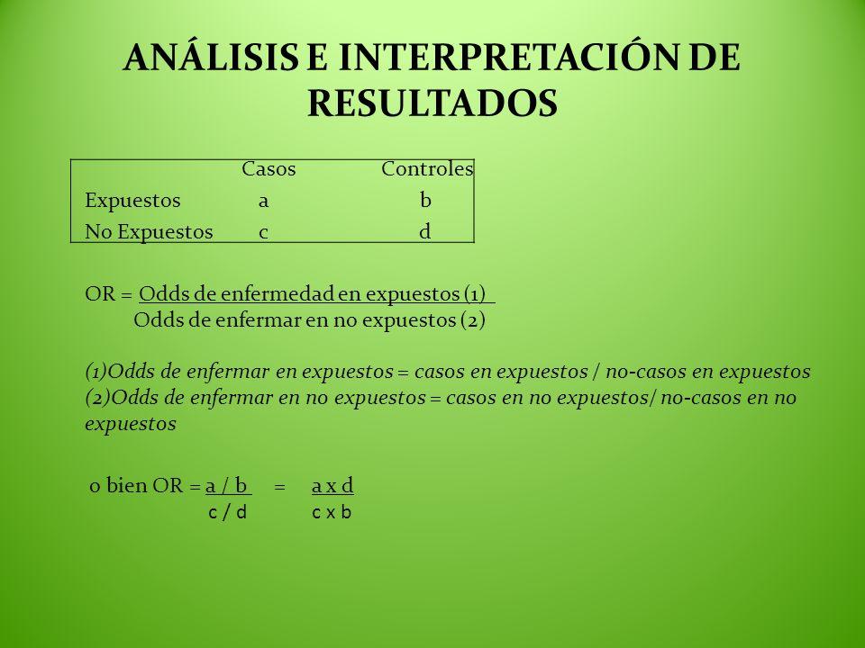 ANÁLISIS E INTERPRETACIÓN DE RESULTADOS Casos Controles Expuestos a b No Expuestos c d OR = Odds de enfermedad en expuestos (1) Odds de enfermar en no