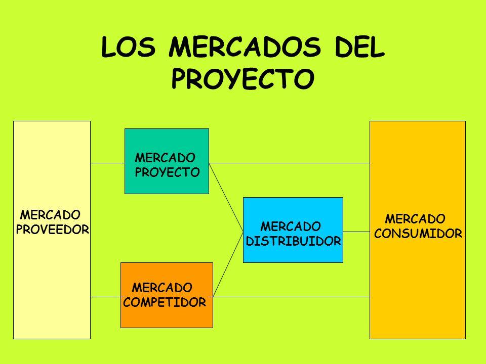 LOS MERCADOS DEL PROYECTO MERCADO PROVEEDOR MERCADO PROYECTO MERCADO COMPETIDOR MERCADO CONSUMIDOR MERCADO DISTRIBUIDOR