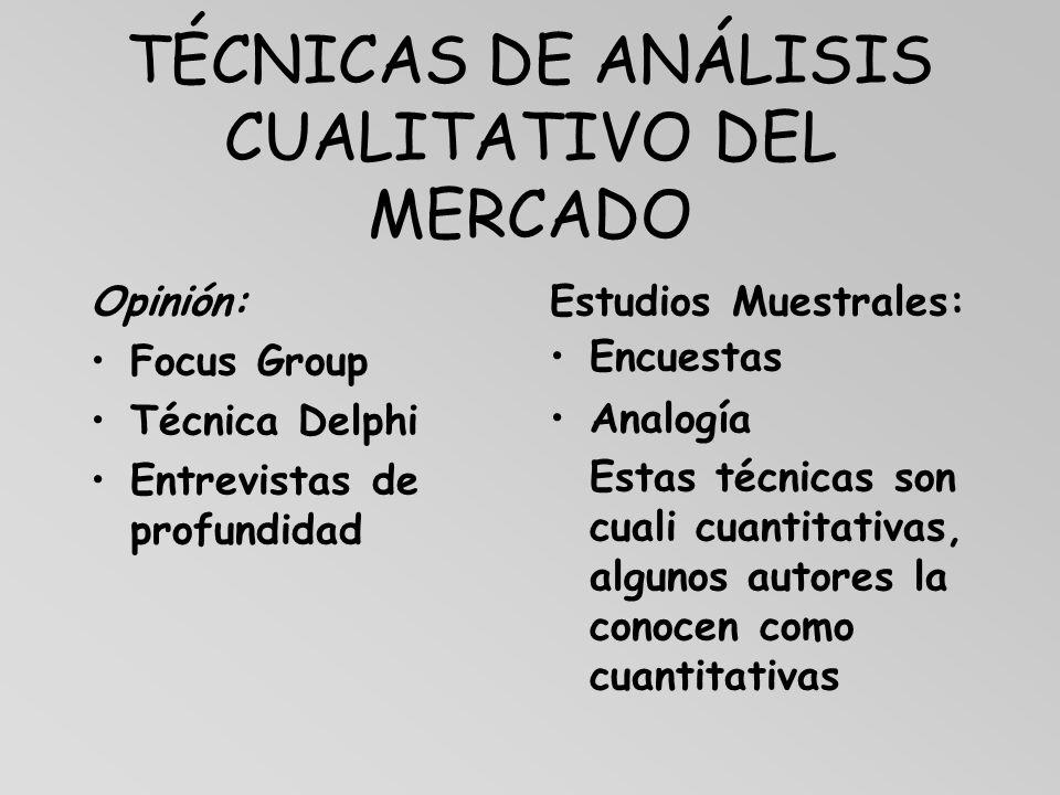 TÉCNICAS DE ANÁLISIS CUALITATIVO DEL MERCADO Opinión: Focus Group Técnica Delphi Entrevistas de profundidad Estudios Muestrales: Encuestas Analogía Es