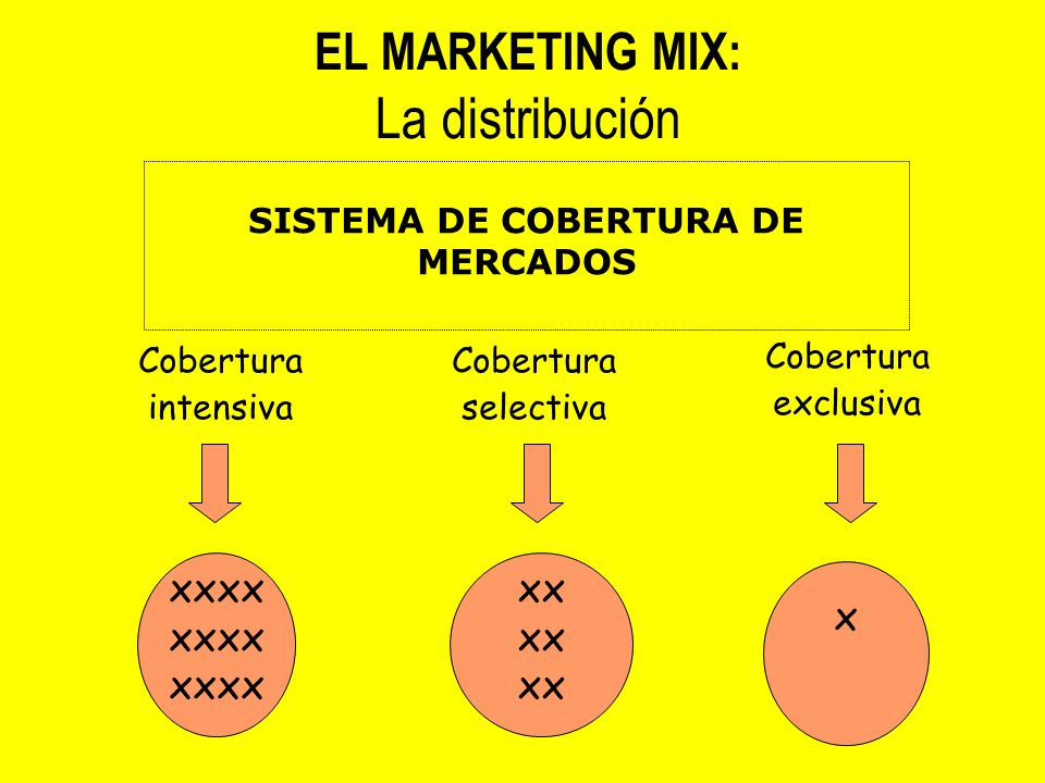 Cobertura intensiva Cobertura selectiva Cobertura exclusiva xxxx xx x SISTEMA DE COBERTURA DE MERCADOS EL MARKETING MIX: La distribución